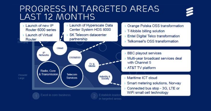 IP networks, cloud, BSS/OSS, IPTV, IoT key to Ericsson future strategy