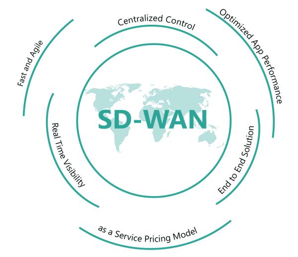 Five SD-WAN technology leaders