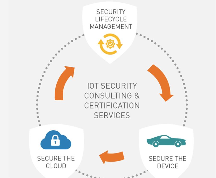 IoT security: Gemalto fills the gaps
