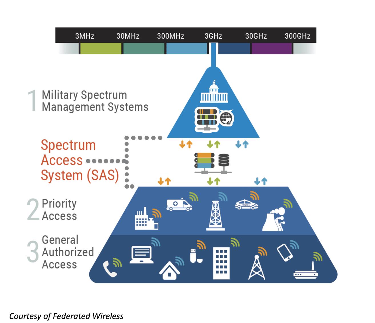 spectrum sharing