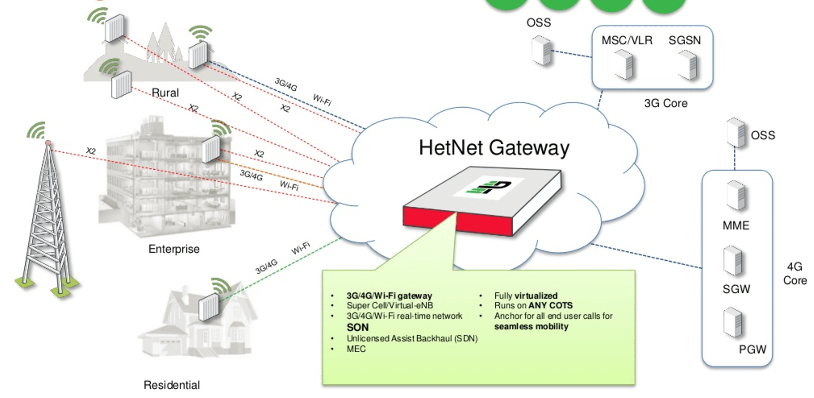 3g Access Network Diagram