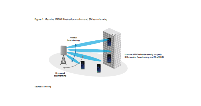 How beamforming and Massive-MIMO are advancing mobile networks