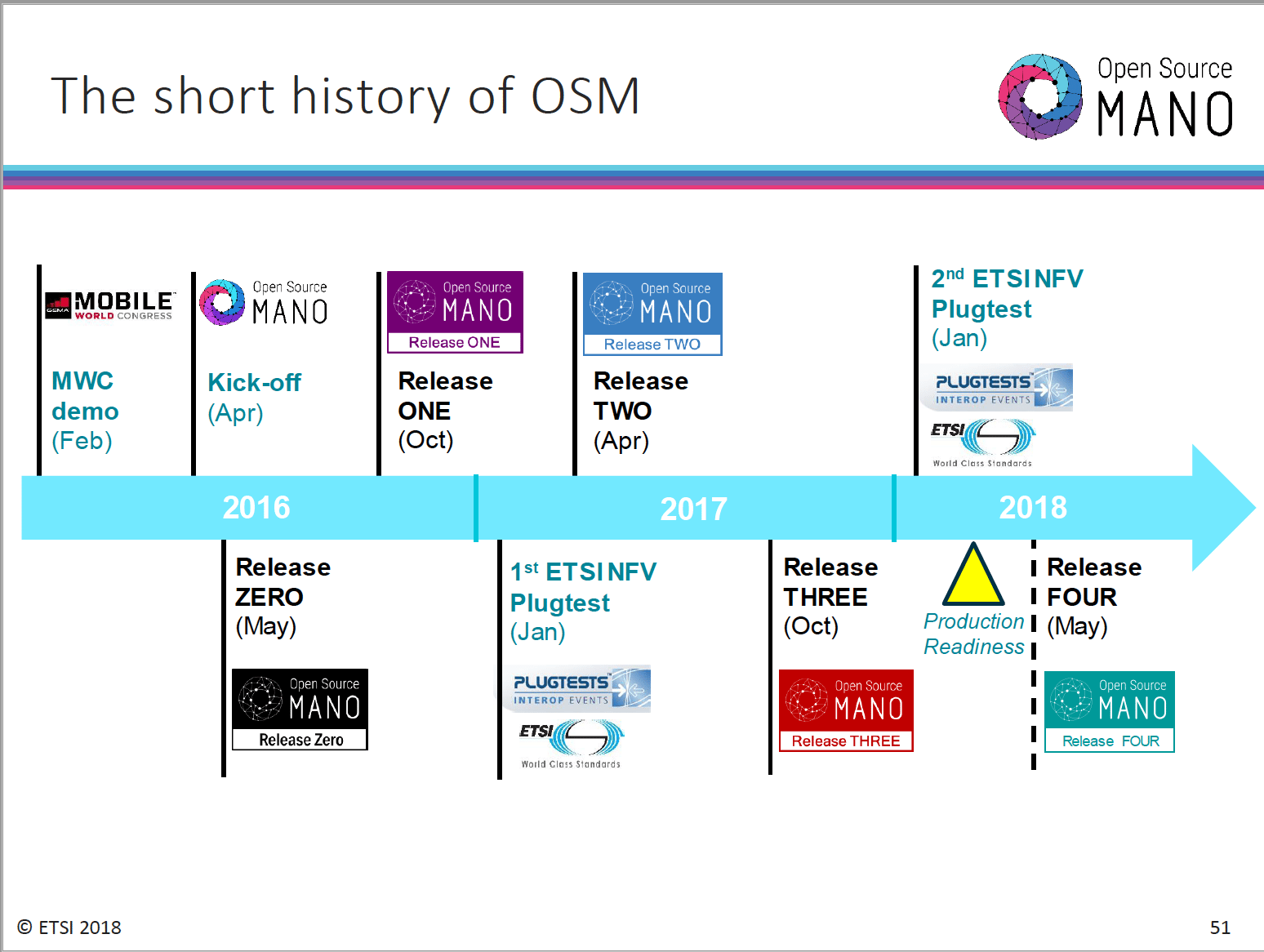 ETSI offers peek at OSM Releases 4 and 5 – Gulfsouth Towers | GST