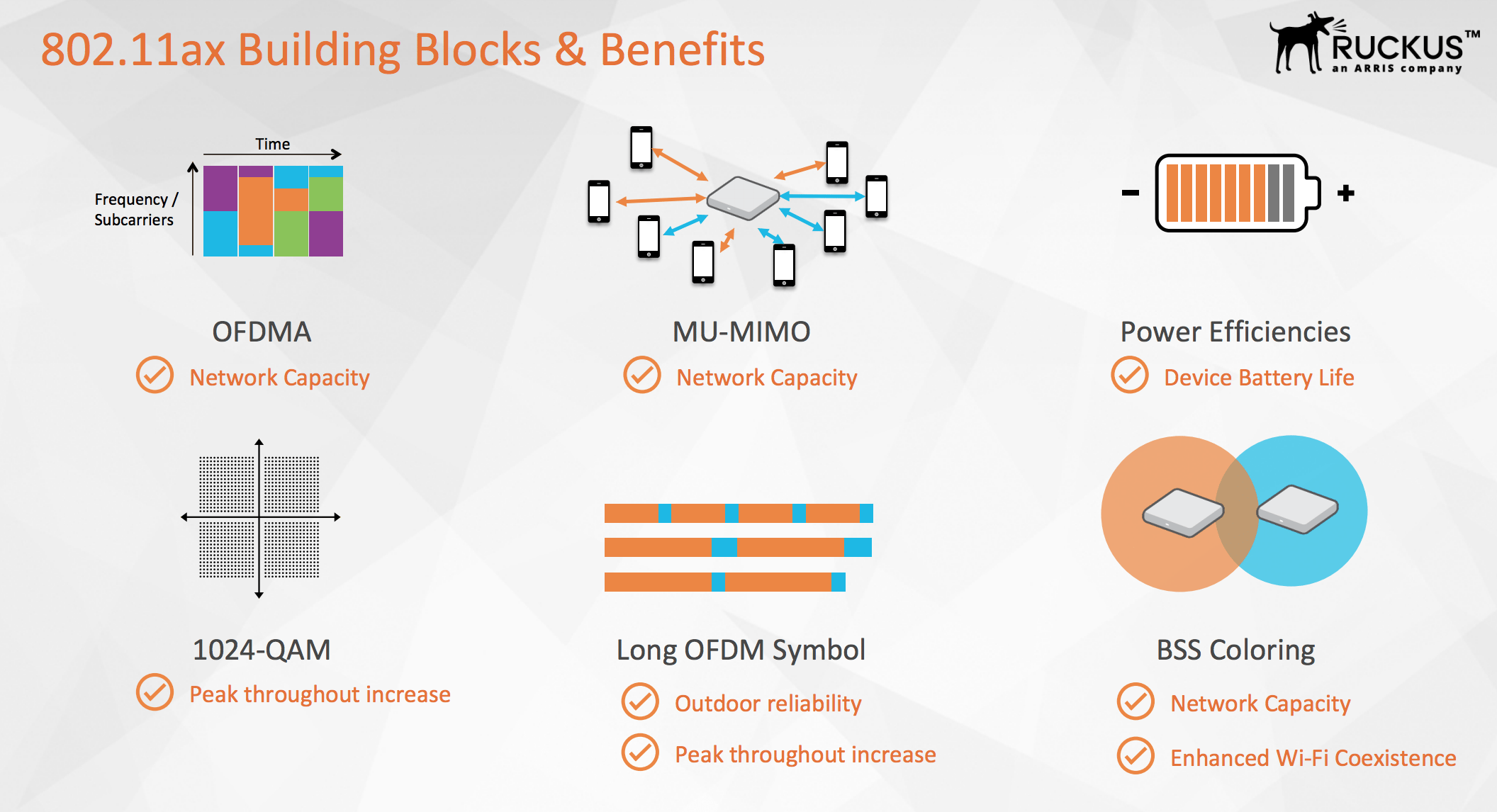 Introducing 80211ax Wi Fi For Iot And Dense Deployment Scenarios 8 Qam Block Diagram