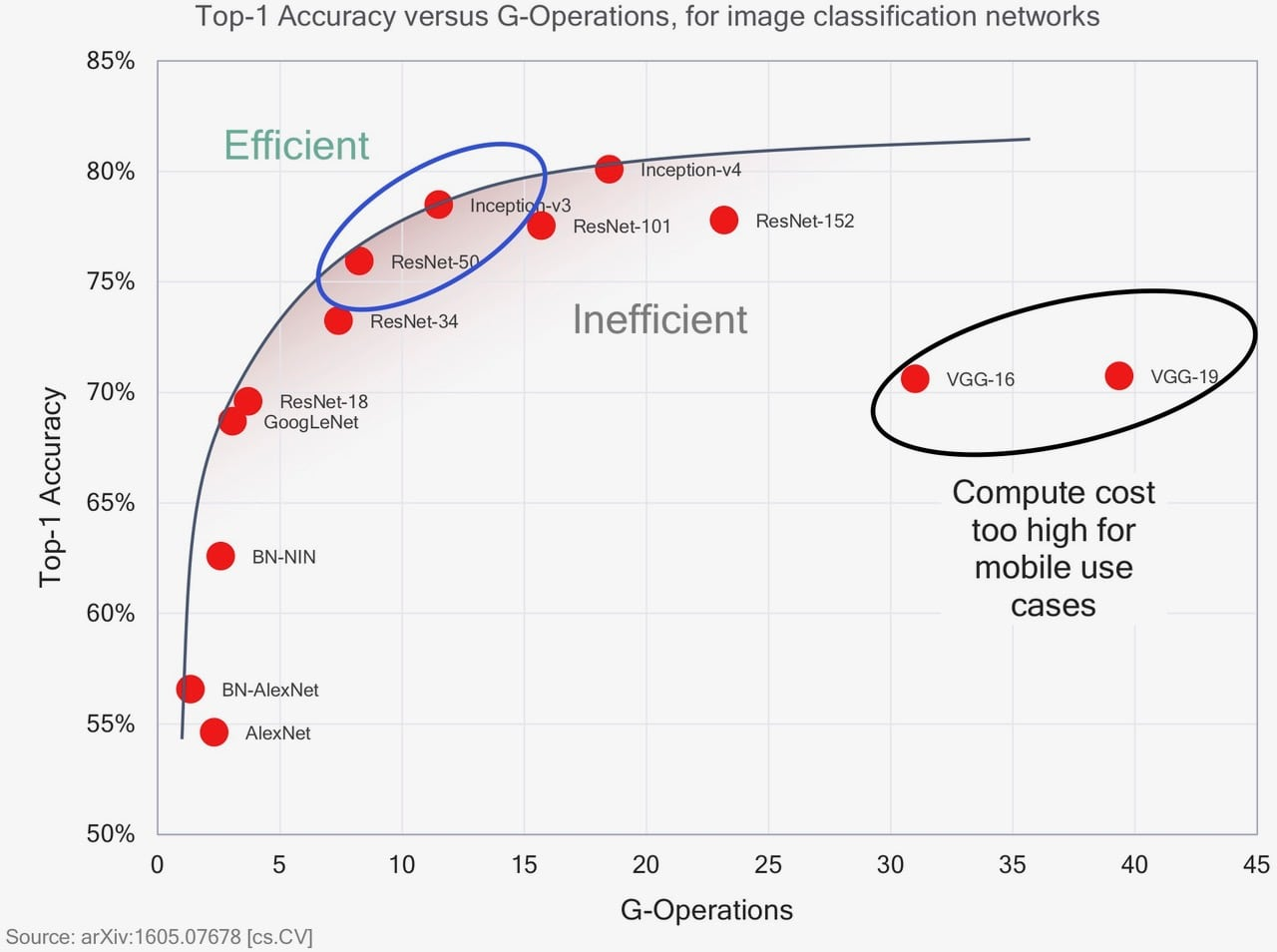 Analyst Angle Smartphones Adopting Ai Engines A Diagram Of An Evolution