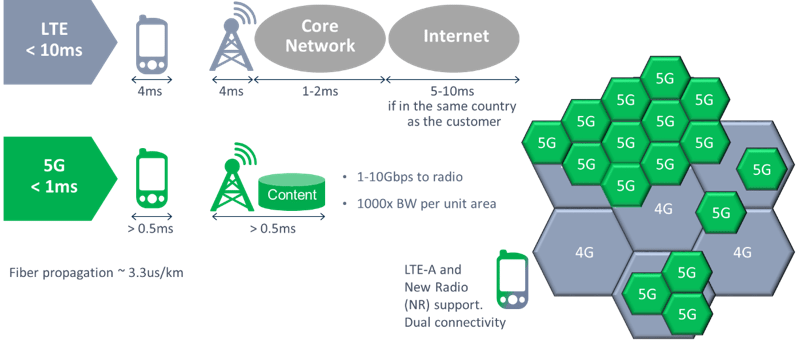 For 5G, timing is everything (Reader Forum) – Gulfsouth
