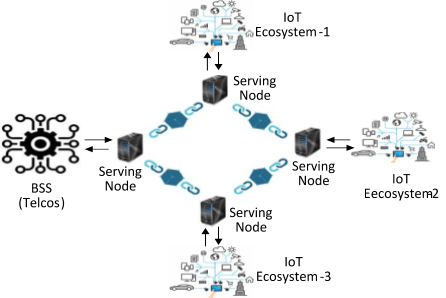 Blockchain technology in the telecom industry Part 3 (Reader
