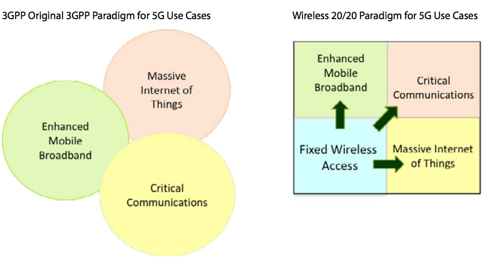 Spectrum strategies for 5G: 2019 update (Analyst Angle)