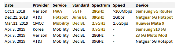 Are we there yet? The multiple phases of 5G (Reader Forum