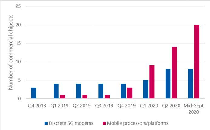 5G modems more than doubled during 2020, according to GSA report