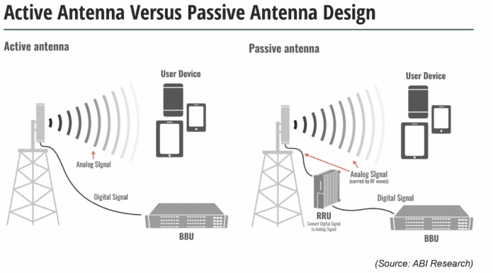 active antenna 5g ABI research